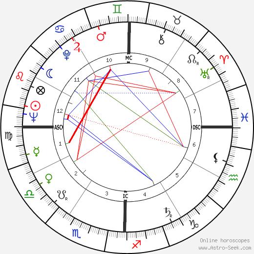 Edwin Deveny astro natal birth chart, Edwin Deveny horoscope, astrology