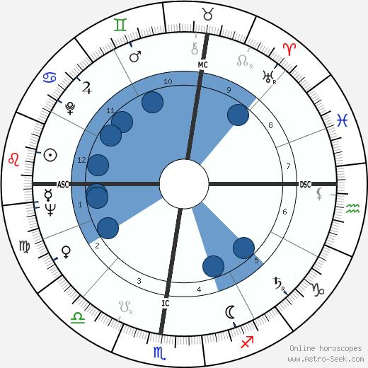 Emile Marzé wikipedia, horoscope, astrology, instagram