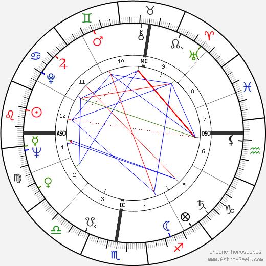 Emile Marzé birth chart, Emile Marzé astro natal horoscope, astrology
