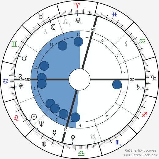 Frank Gifford wikipedia, horoscope, astrology, instagram