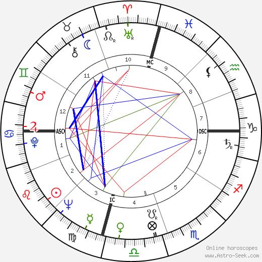 Frank Gifford день рождения гороскоп, Frank Gifford Натальная карта онлайн