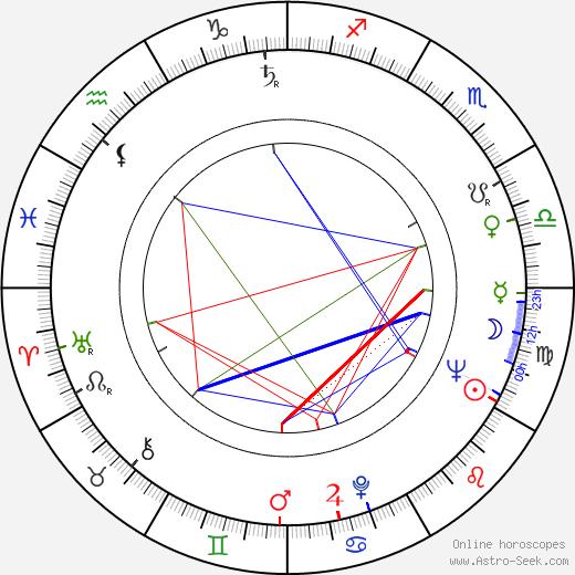 Georgiy Daneliya astro natal birth chart, Georgiy Daneliya horoscope, astrology