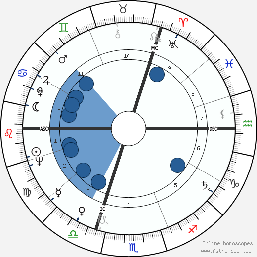 Giani Esposito wikipedia, horoscope, astrology, instagram