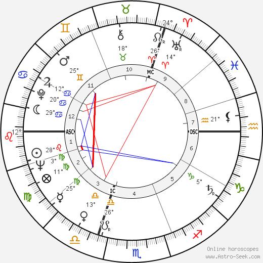 Giani Esposito birth chart, biography, wikipedia 2019, 2020