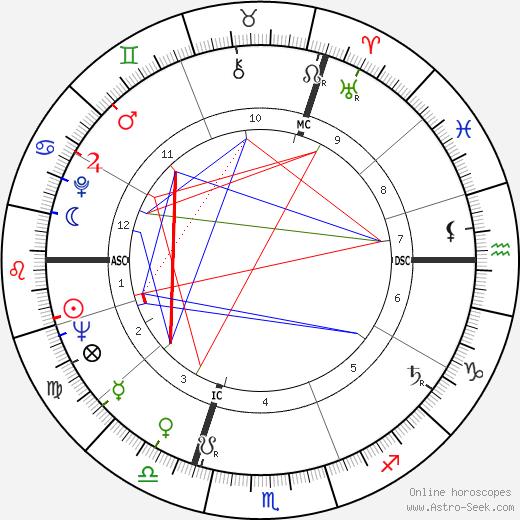 Giani Esposito astro natal birth chart, Giani Esposito horoscope, astrology