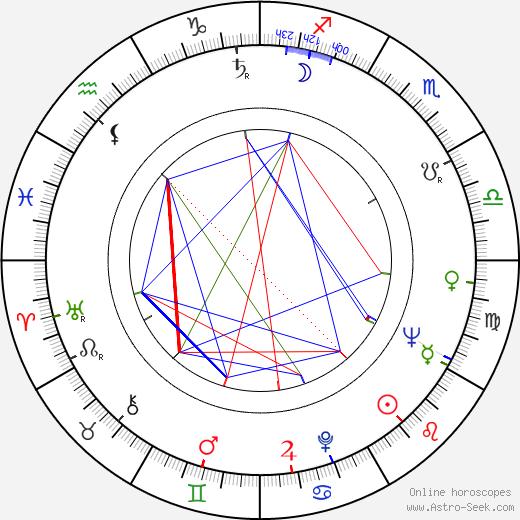 Götz Friedrich birth chart, Götz Friedrich astro natal horoscope, astrology