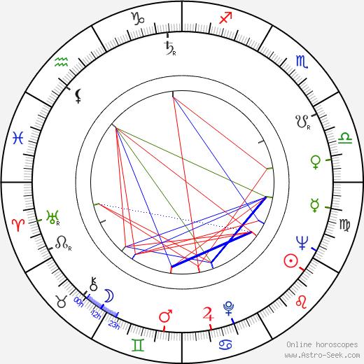 Harve Bennett birth chart, Harve Bennett astro natal horoscope, astrology