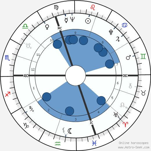 Jacques Parizeau horoscope, astrology, sign, zodiac, date of birth, instagram