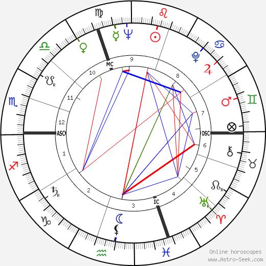 Жак Паризо Jacques Parizeau день рождения гороскоп, Jacques Parizeau Натальная карта онлайн
