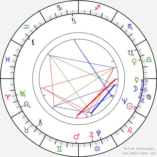 Jan Jerzy Kułakowski birth chart, Jan Jerzy Kułakowski astro natal horoscope, astrology