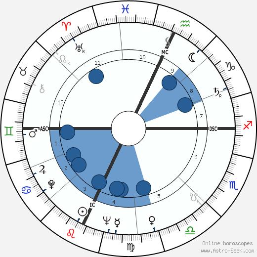 Jerry Tarkanian wikipedia, horoscope, astrology, instagram