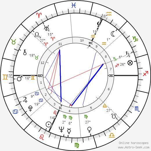 Jerry Tarkanian birth chart, biography, wikipedia 2019, 2020
