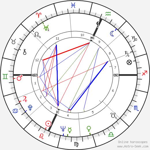 Jerry Tarkanian birth chart, Jerry Tarkanian astro natal horoscope, astrology