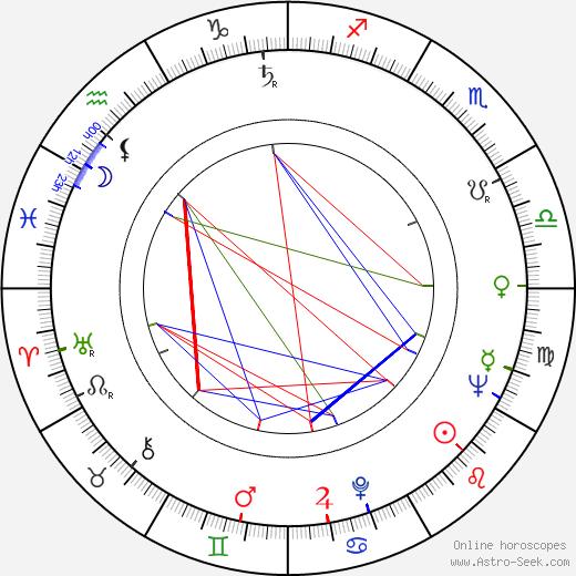 Jorma Panula astro natal birth chart, Jorma Panula horoscope, astrology