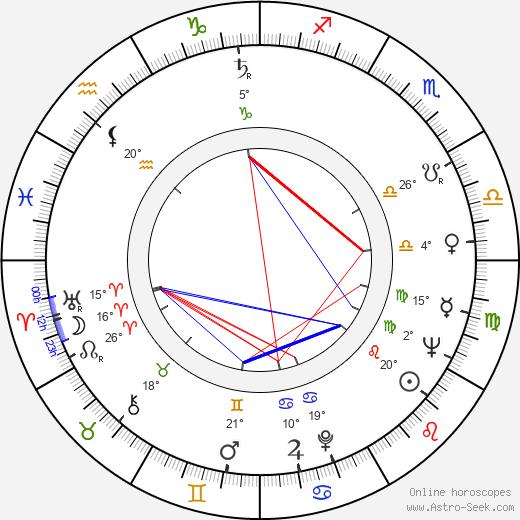 Karel Charvát birth chart, biography, wikipedia 2019, 2020
