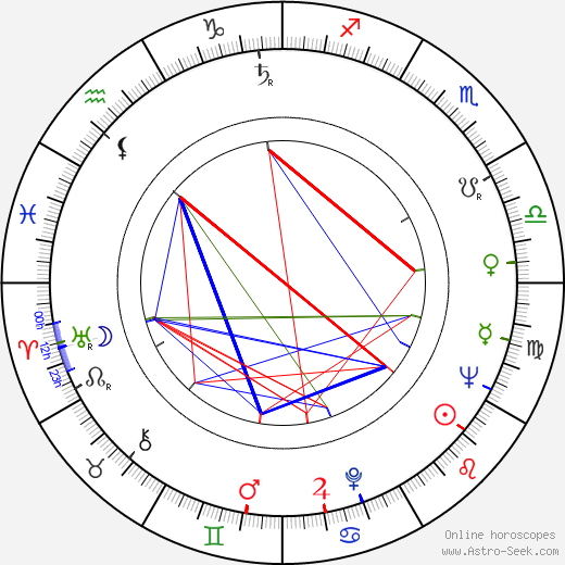 Karel Charvát astro natal birth chart, Karel Charvát horoscope, astrology