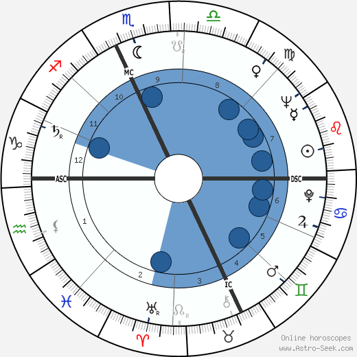 Lawrence Sidney Eagleburger wikipedia, horoscope, astrology, instagram