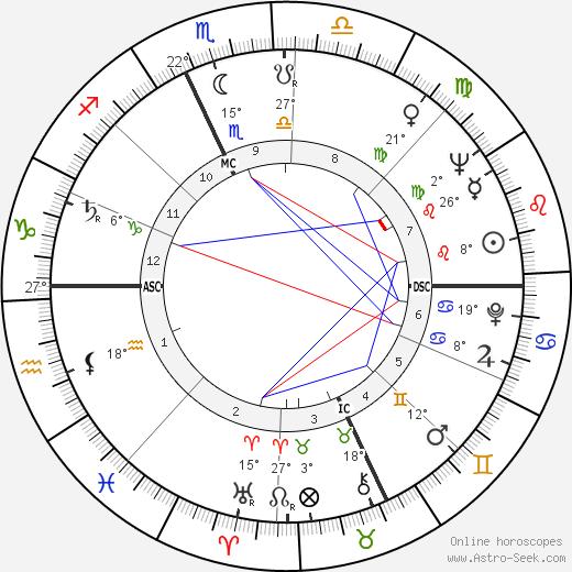 Lawrence Sidney Eagleburger birth chart, biography, wikipedia 2019, 2020
