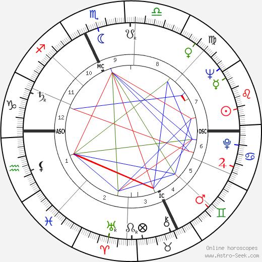 Lawrence Sidney Eagleburger birth chart, Lawrence Sidney Eagleburger astro natal horoscope, astrology