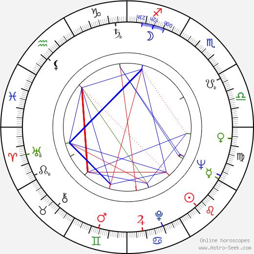 Lyubomir Dimitrov birth chart, Lyubomir Dimitrov astro natal horoscope, astrology