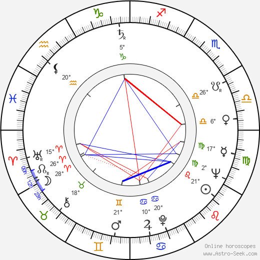 Lyudmila Khityaeva birth chart, biography, wikipedia 2019, 2020
