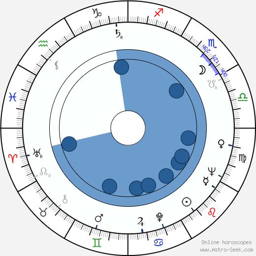 Mara Lane wikipedia, horoscope, astrology, instagram
