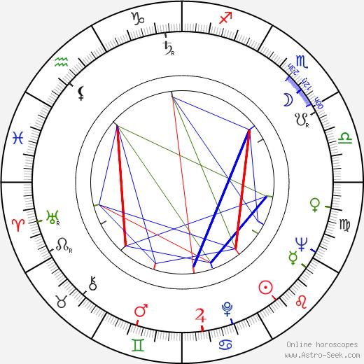 Mara Lane birth chart, Mara Lane astro natal horoscope, astrology