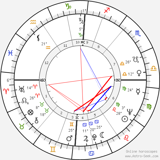 Margaret, Princess of England birth chart, biography, wikipedia 2020, 2021