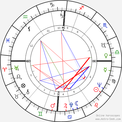 Margaret, Princess of England birth chart, Margaret, Princess of England astro natal horoscope, astrology