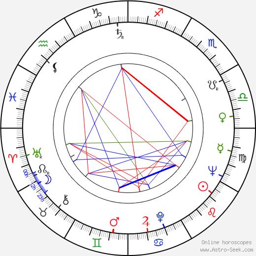 Margot Moser birth chart, Margot Moser astro natal horoscope, astrology