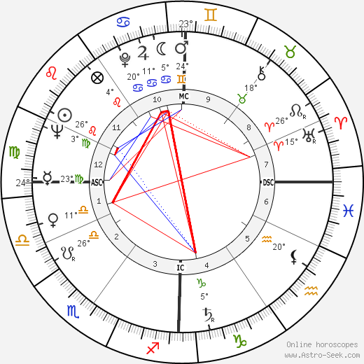 Mario Bernardi birth chart, biography, wikipedia 2019, 2020