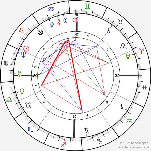 Марио Бернарди Mario Bernardi день рождения гороскоп, Mario Bernardi Натальная карта онлайн