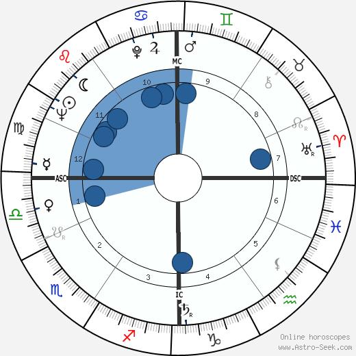 Michel Rocard wikipedia, horoscope, astrology, instagram