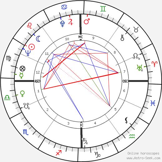 Мишель Рокар Michel Rocard день рождения гороскоп, Michel Rocard Натальная карта онлайн