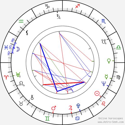 Morgan Upton birth chart, Morgan Upton astro natal horoscope, astrology