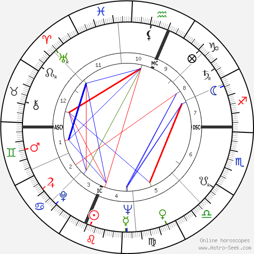 Neil Armstrong astro natal birth chart, Neil Armstrong horoscope, astrology