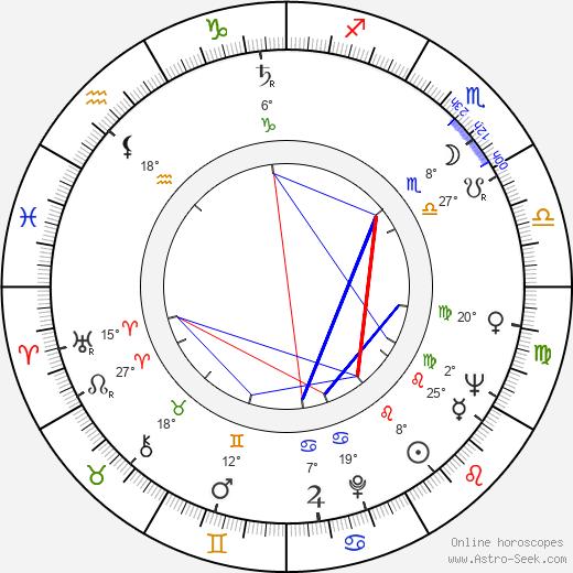 Neuza Amaral birth chart, biography, wikipedia 2020, 2021