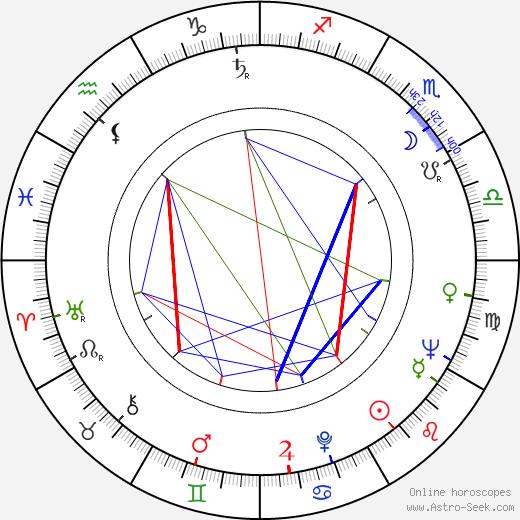 Neuza Amaral birth chart, Neuza Amaral astro natal horoscope, astrology