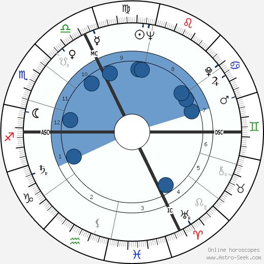 Paul Poupard wikipedia, horoscope, astrology, instagram