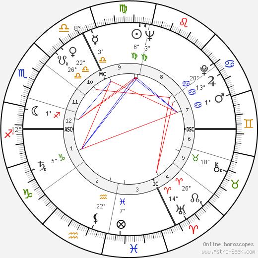 Paul Poupard birth chart, biography, wikipedia 2019, 2020