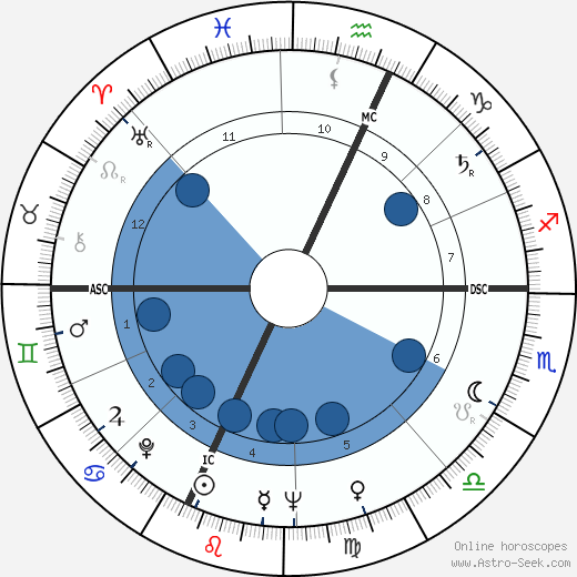 Pierre Bourdieu wikipedia, horoscope, astrology, instagram