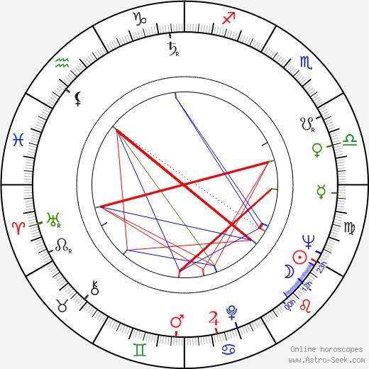 Rut Tellefsen astro natal birth chart, Rut Tellefsen horoscope, astrology