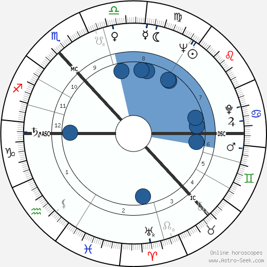 Sean Connery wikipedia, horoscope, astrology, instagram