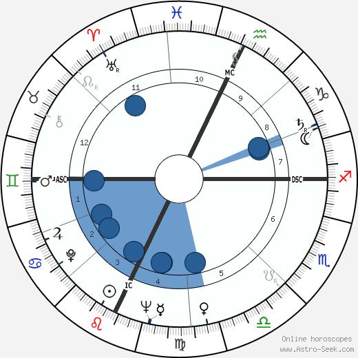Sergio Fantoni wikipedia, horoscope, astrology, instagram