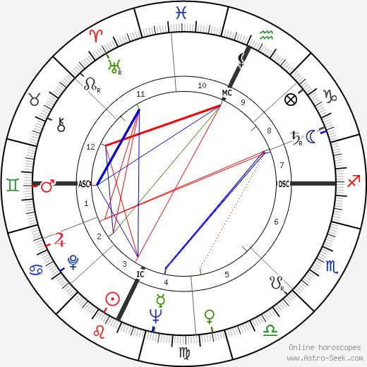 Sergio Fantoni день рождения гороскоп, Sergio Fantoni Натальная карта онлайн