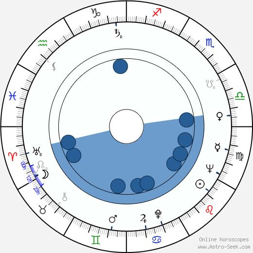 Tauno Sarantola wikipedia, horoscope, astrology, instagram