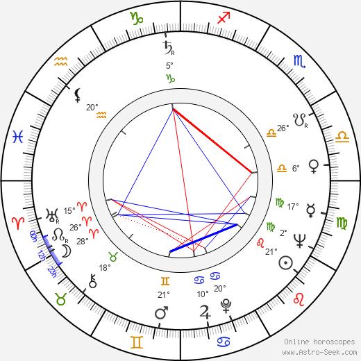 Tauno Sarantola birth chart, biography, wikipedia 2019, 2020