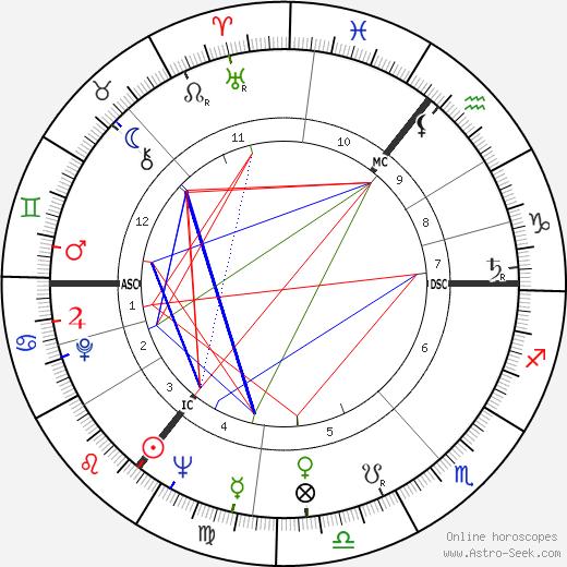 Тед Хьюз Ted Hughes день рождения гороскоп, Ted Hughes Натальная карта онлайн