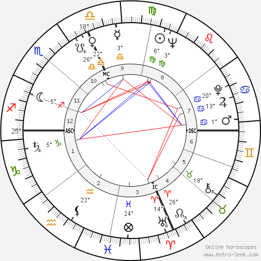 Warren Buffett birth chart, biography, wikipedia 2019, 2020