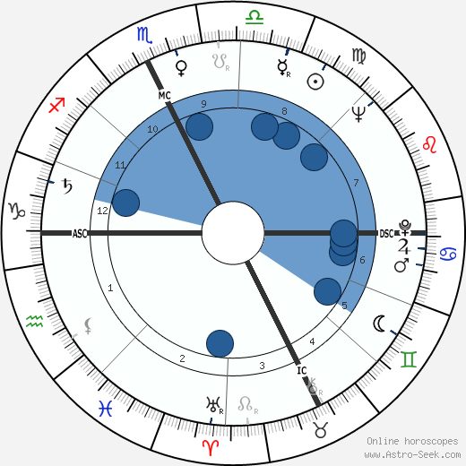 André Drille wikipedia, horoscope, astrology, instagram
